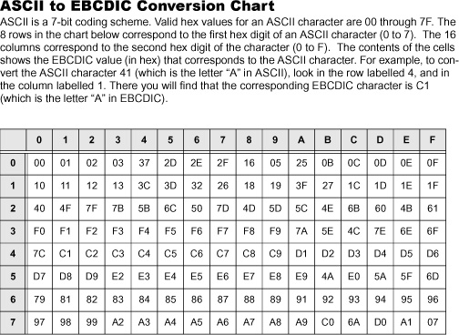 ASCII to EBCDIC Conversion Chart
